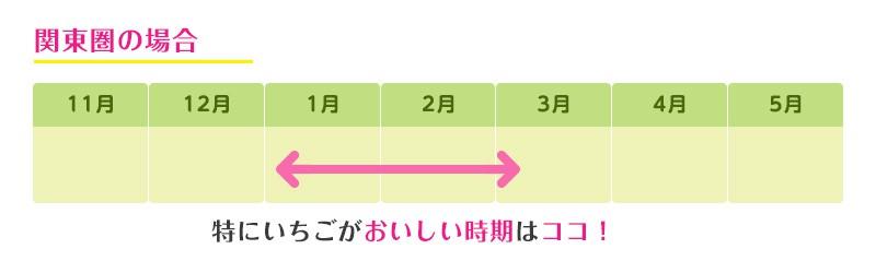 いちごが美味しい時期(関東圏の場合)
