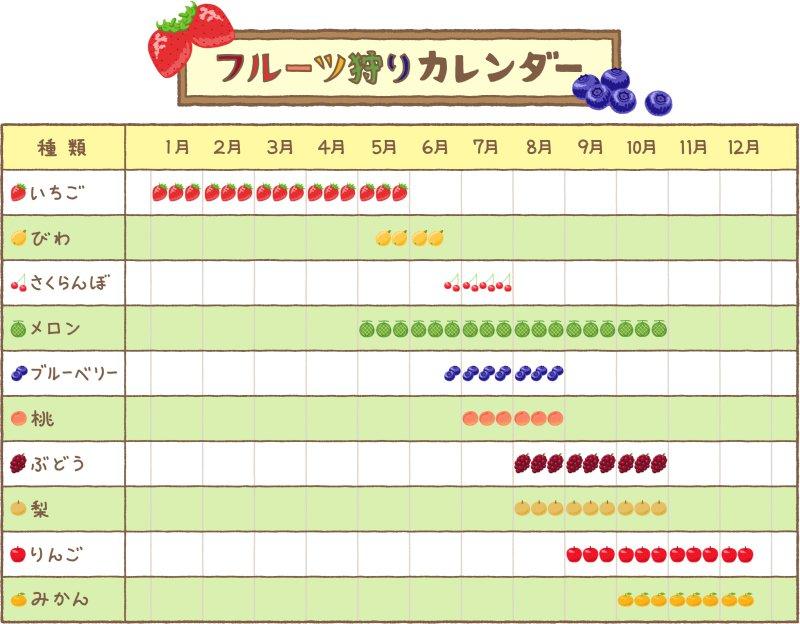 フルーツ狩りカレンダー